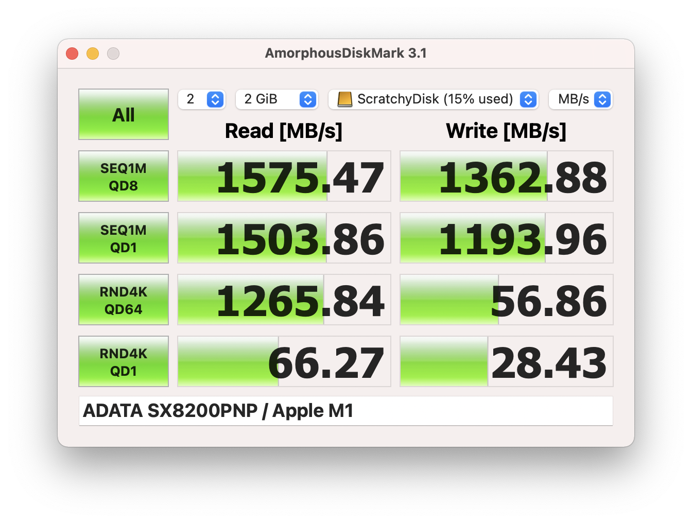 Write: 1362.88MB/s, Read: 1575.47MB/s